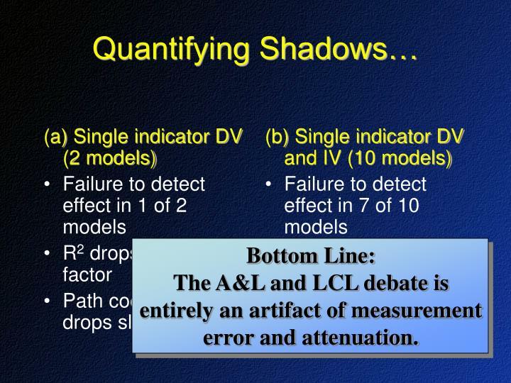 (a) Single indicator DV