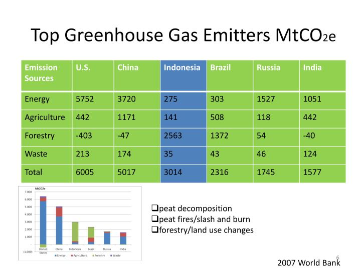 Top Greenhouse Gas Emitters MtCO