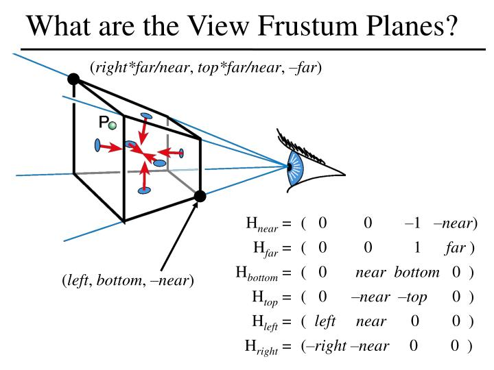 What are the View Frustum Planes?