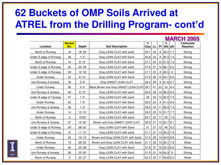 62 Buckets of OMP Soils Arrived at ATREL from the Drilling Program- cont'd
