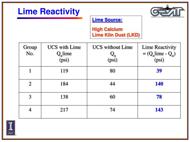 Lime Reactivity