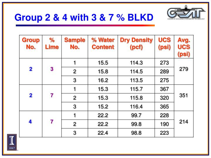 Group 2 & 4 with 3 & 7 % BLKD