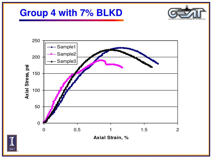 Group 4 with 7% BLKD
