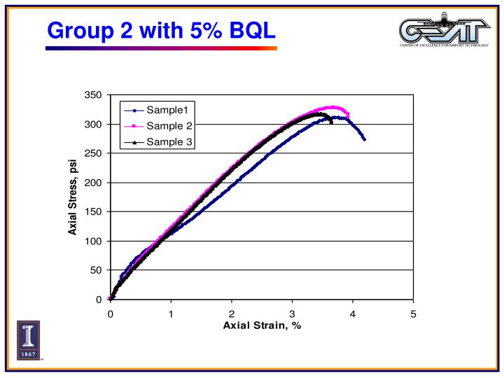 Group 2 with 5% BQL