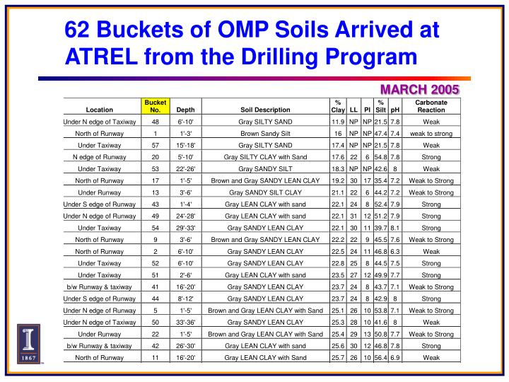 62 Buckets of OMP Soils Arrived at ATREL from the Drilling Program