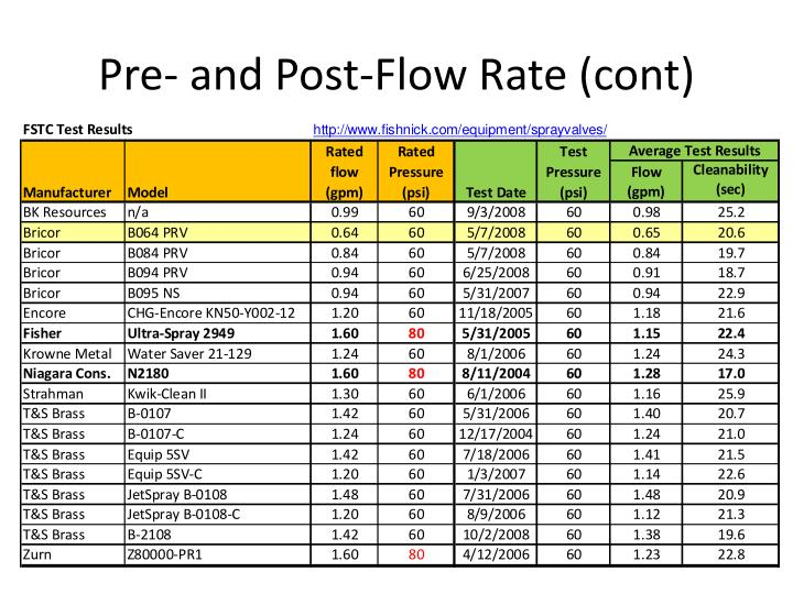 Pre- and Post-Flow Rate (cont)