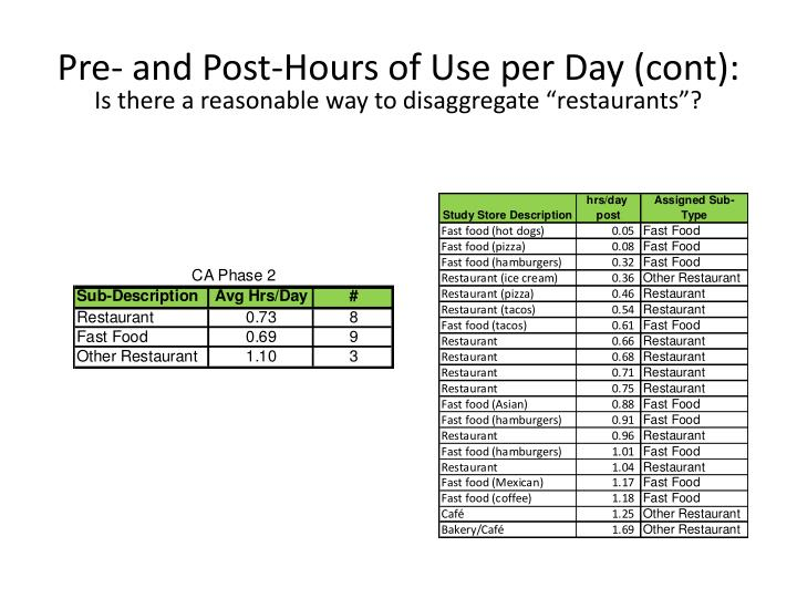 Pre- and Post-Hours of Use per Day (cont):