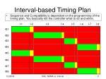 interval based timing plan