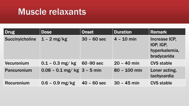 Muscle relaxants