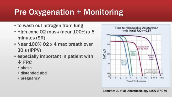 Pre Oxygenation + Monitoring
