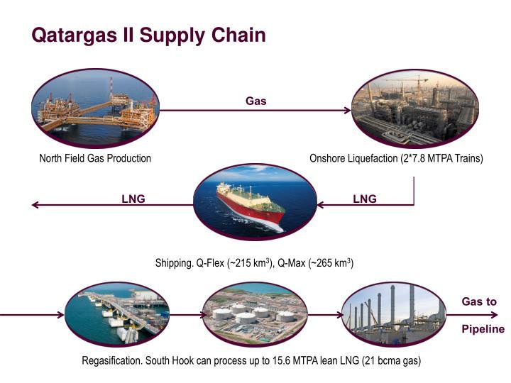 Qatargas ii supply chain