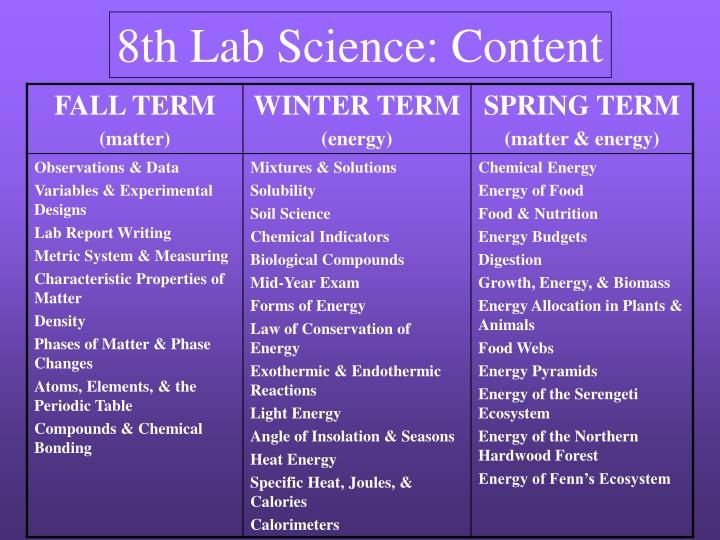 8th Lab Science: Content