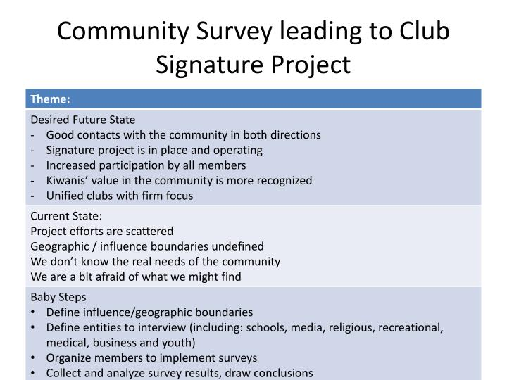 Community Survey leading to Club Signature Project