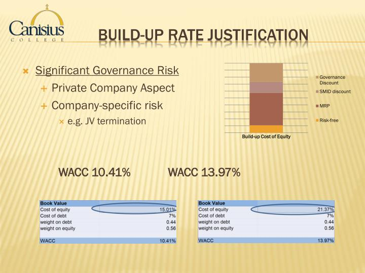 Significant Governance Risk