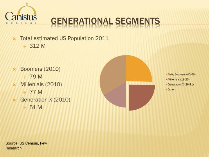 Total estimated US Population 2011