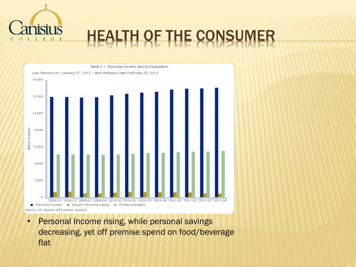 Health of the Consumer
