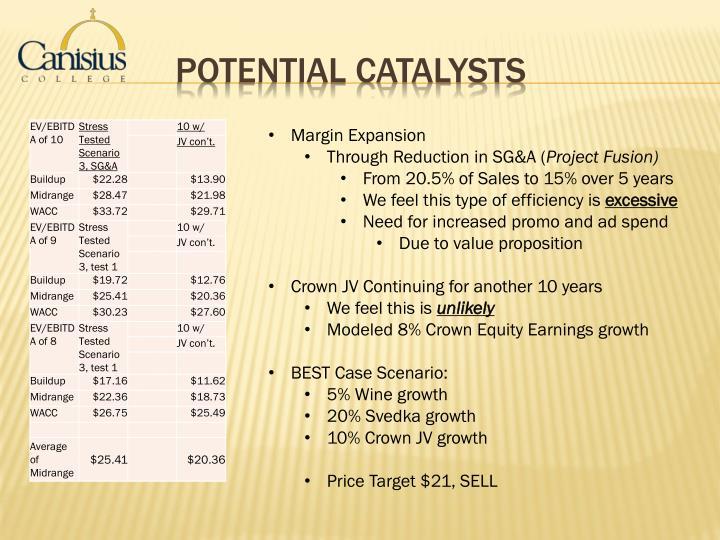 potential catalysts