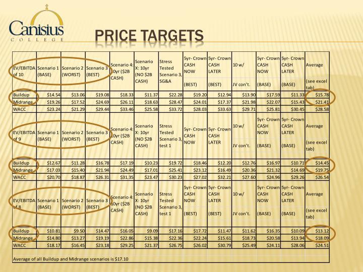 Price Targets