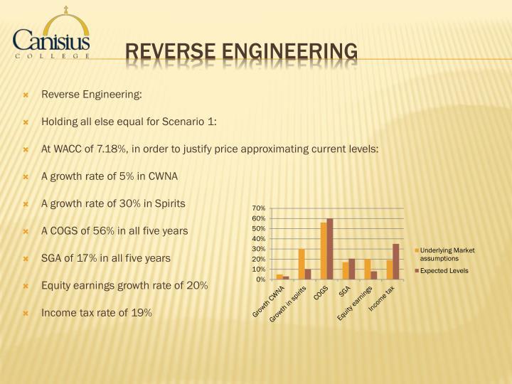 Reverse Engineering: