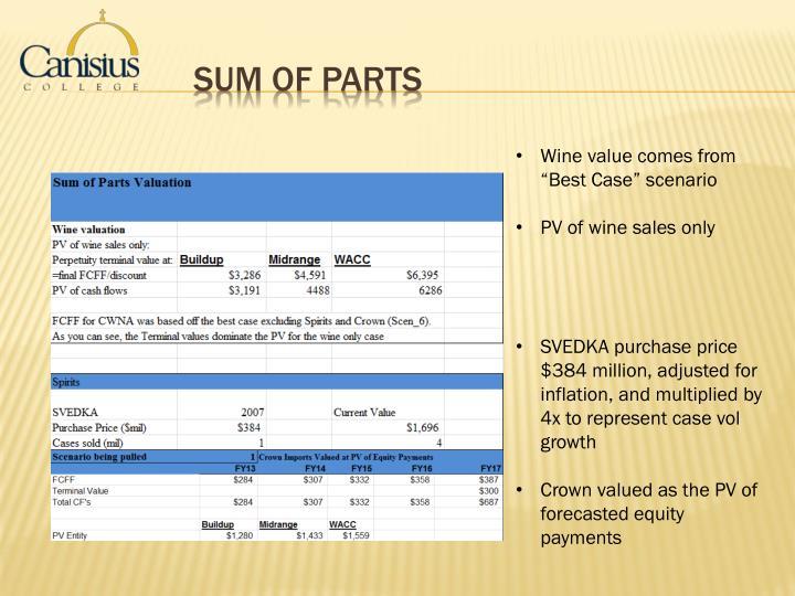 Sum of Parts