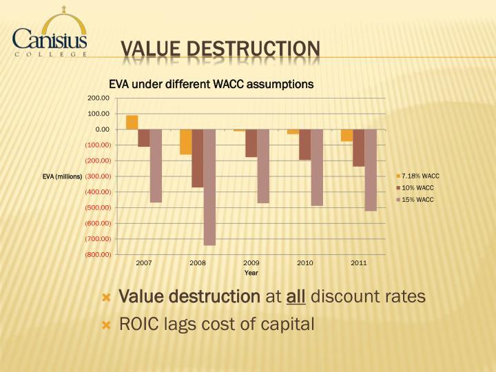 Value Destruction