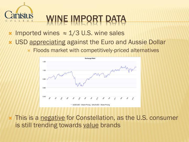 Imported wines  ≈ 1/3 U.S. wine sales