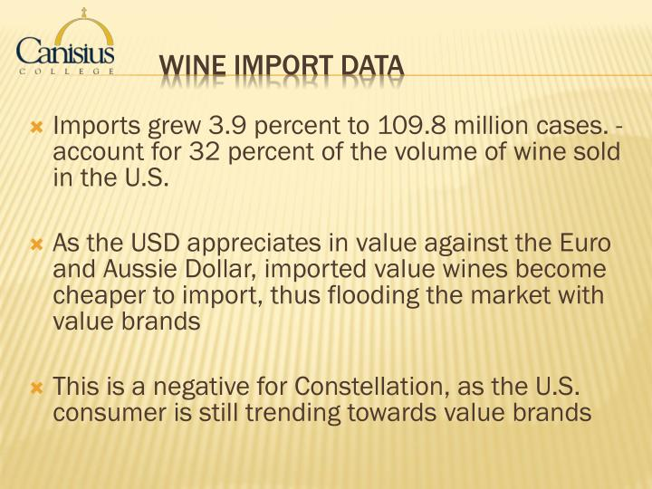 Imports grew 3.9 percent to 109.8 million cases. - account for 32 percent of the volume of wine sold in the U.S
