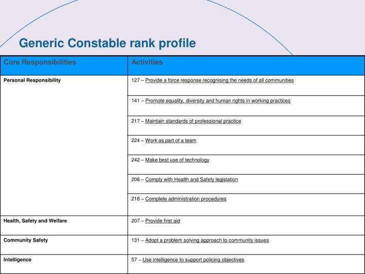 Generic Constable rank profile