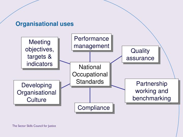 Organisational uses