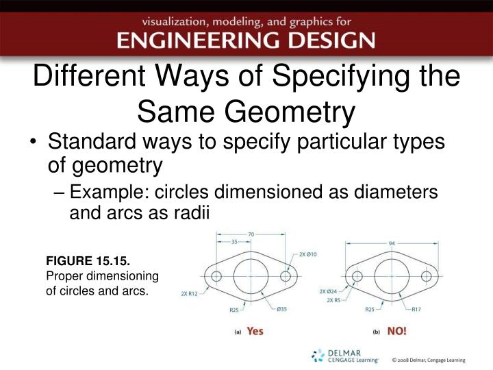 Different Ways of Specifying the Same Geometry