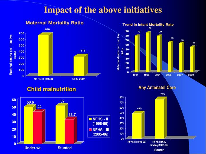 Impact of the above initiatives