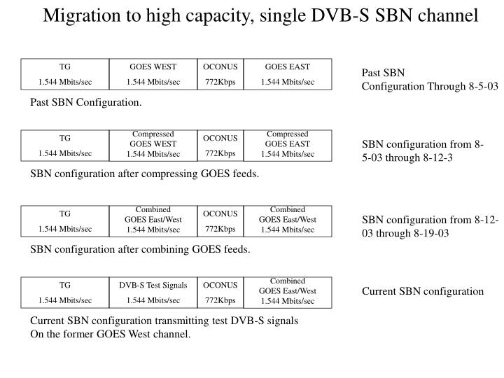 Migration to high capacity, single DVB-S SBN channel