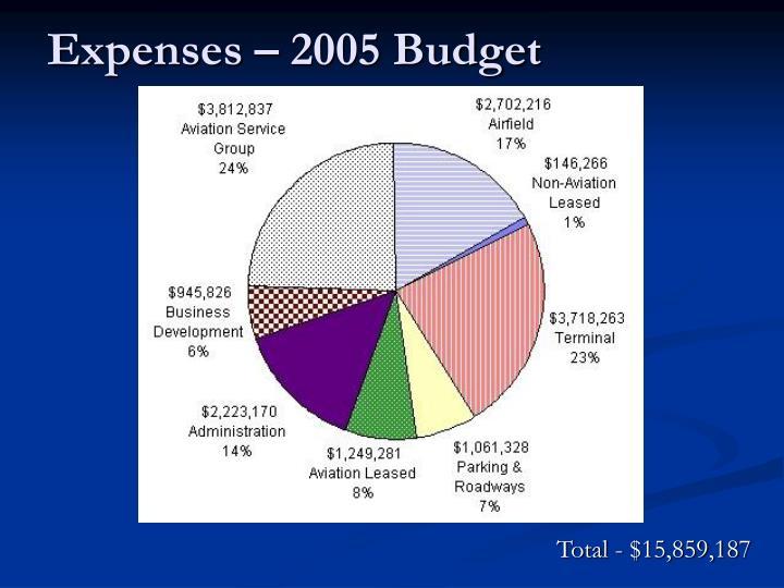 Expenses – 2005 Budget