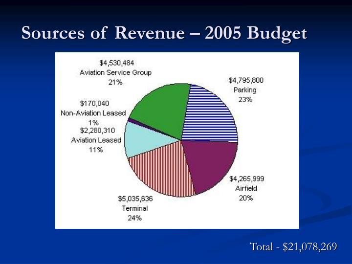 Sources of revenue 2005 budget
