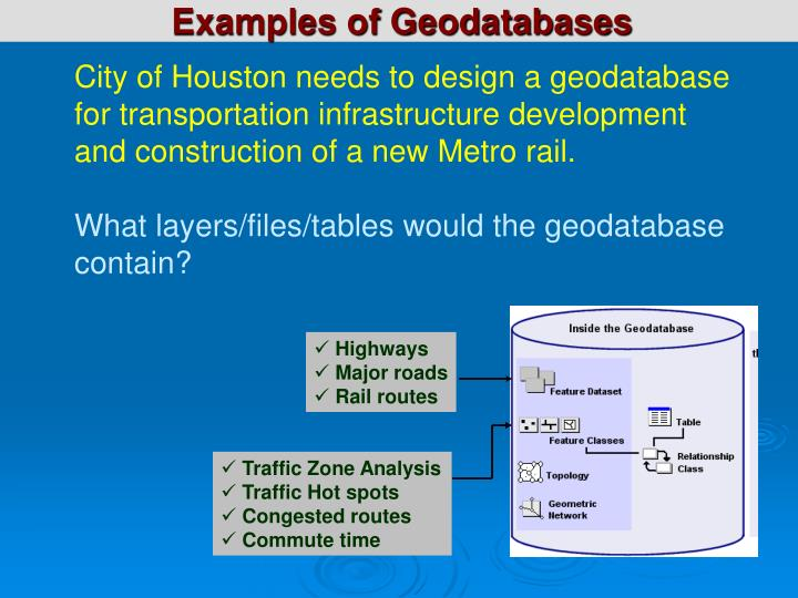 Examples of Geodatabases