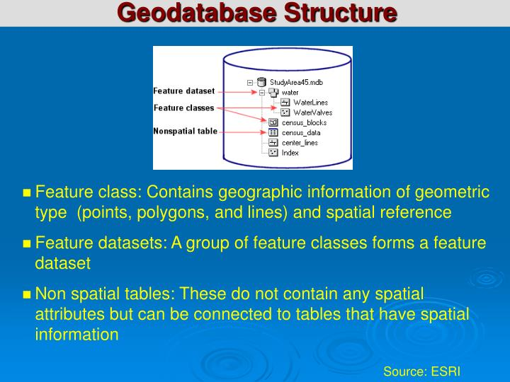 Geodatabase Structure