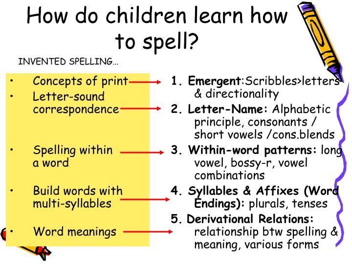 How do children learn how to spell1