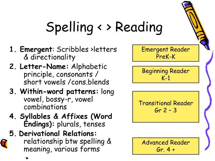 Spelling < > Reading