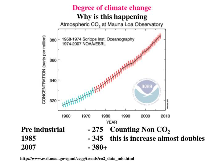 Degree of climate change