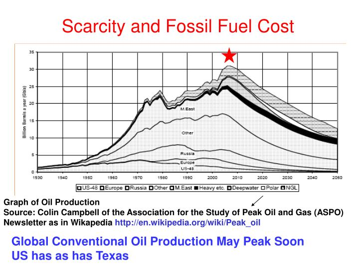 Scarcity and Fossil Fuel Cost