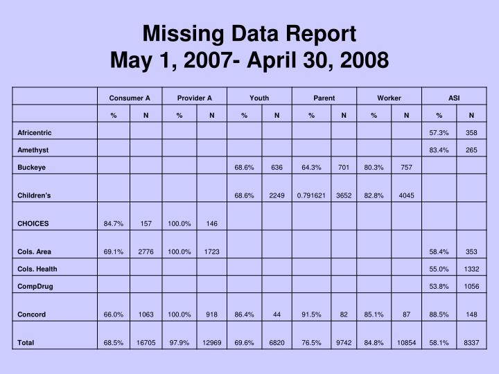 Missing Data Report
