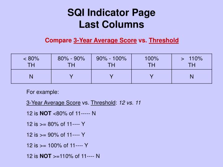 Sqi indicator page last columns