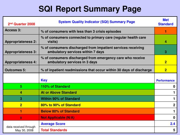 Sqi report summary page