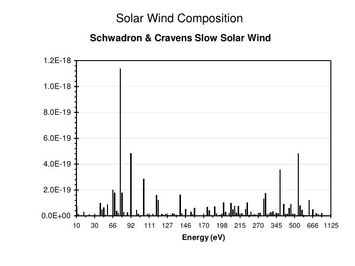 Solar Wind Composition
