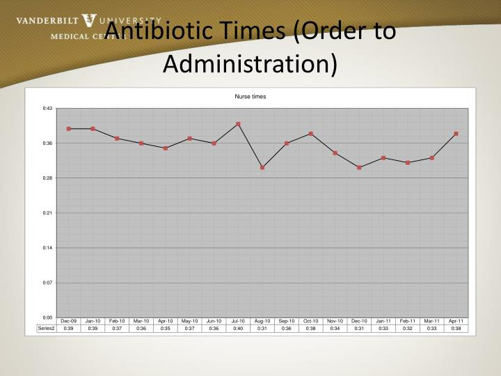 Antibiotic Times (Order to Administration)