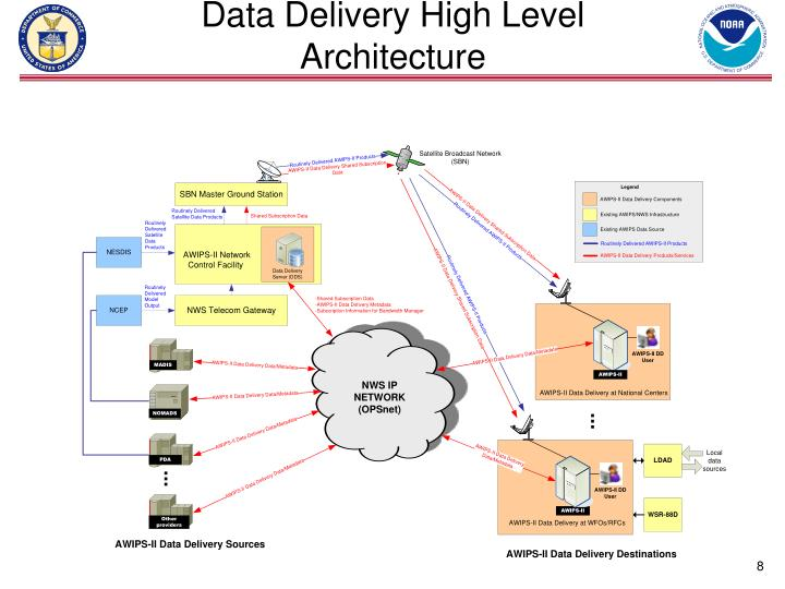 Data Delivery High Level Architecture