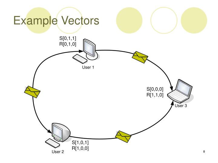 Example Vectors