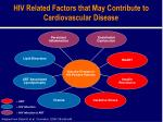 hiv related factors that may contribute to cardiovascular disease