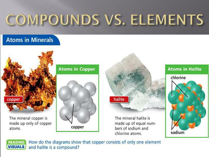 COMPOUNDS VS. ELEMENTS