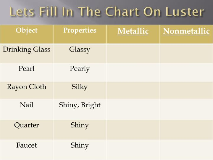 Lets Fill In The Chart On Luster